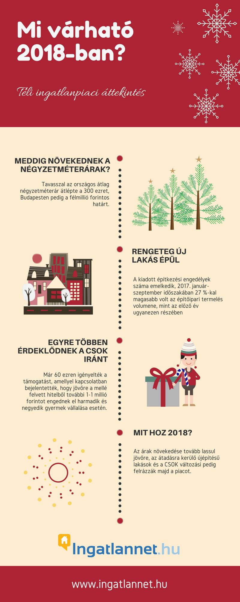 ingatlanpiac 2018 infografika