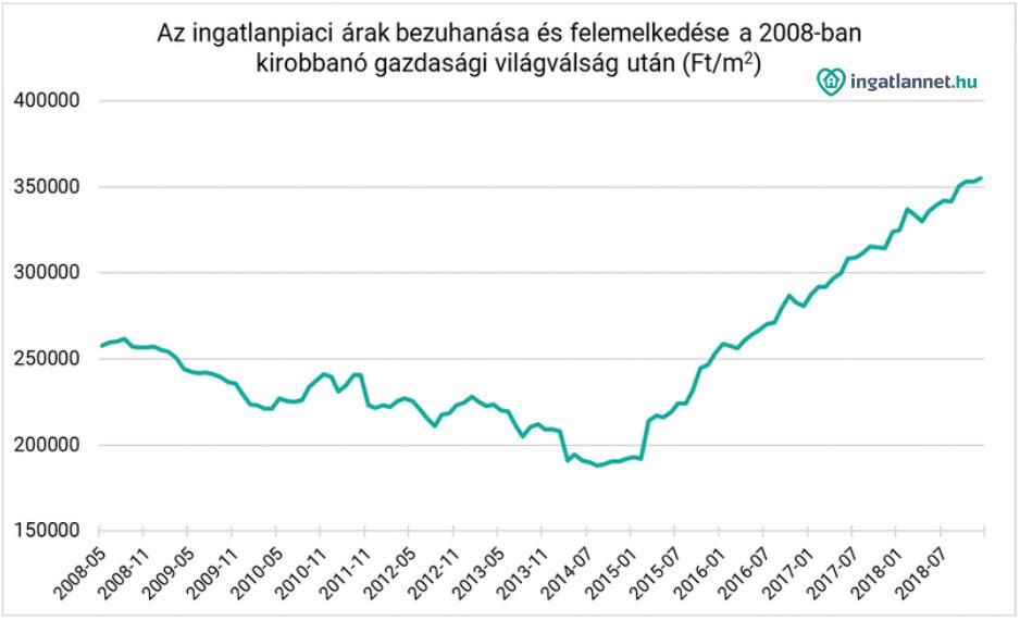 ingatlanárak alakulása a válságot követően