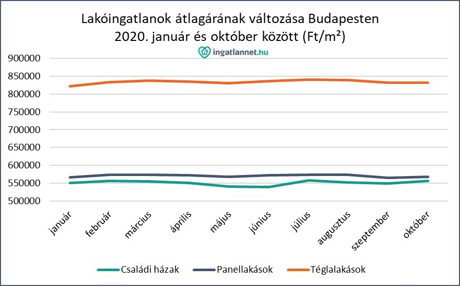 Lakóingatlanok átlagárának változása Budapesten