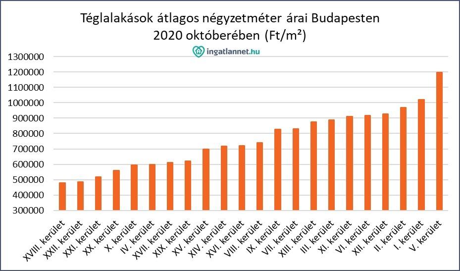 Téglalakások átlagos négyzetméter árai Budapesten