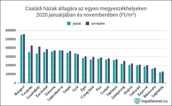 Családi házak átlagára az egyes megyeszékhelyeken hazánkban