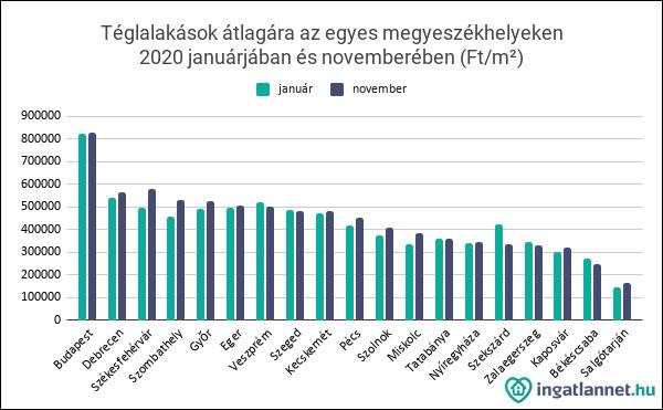 Téglalakások átlagára az egyes megyeszékhelyeken_2020 januárjában és novemberében (Ft_m²)