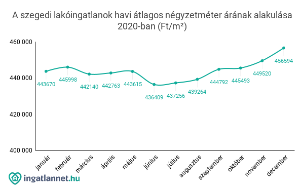A szegedi lakóingatlanok havi átlagos négyzetméter árának alakulása 2020-ban (Ft/m²)