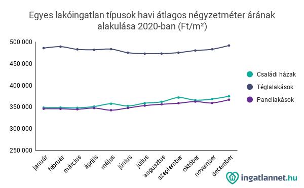 Egyes lakóingatlan típusok havi átlagos négyzetméter árának alakulása 2020-ban (Ft/m²)