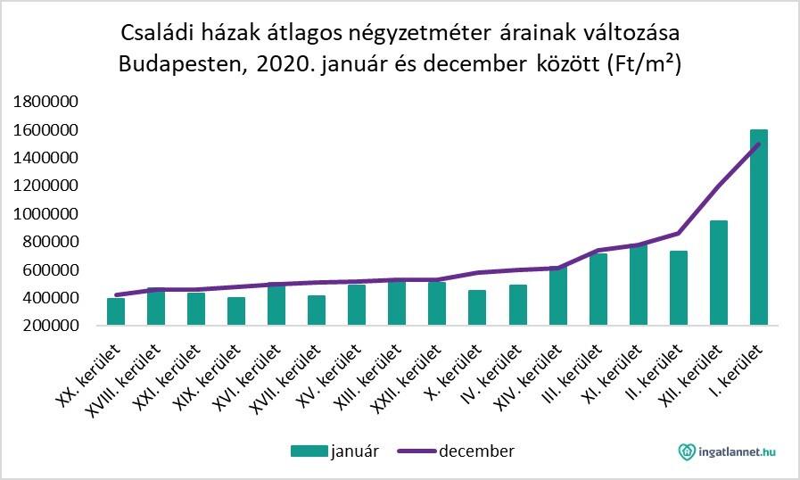 Családi házak átlagos négyzetméter árainak változás Budapesten diagramon