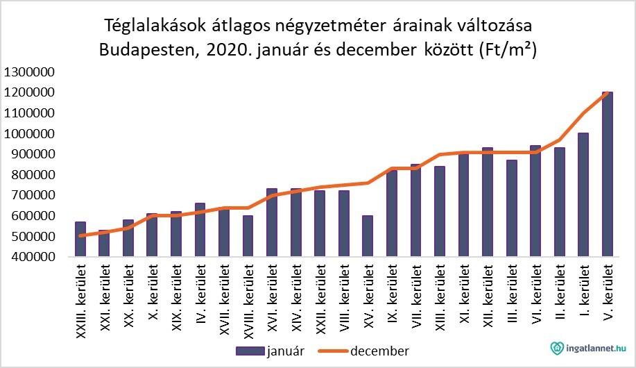 Téglalakások átlagos négyztméter árainak változása Budapesten diagamon