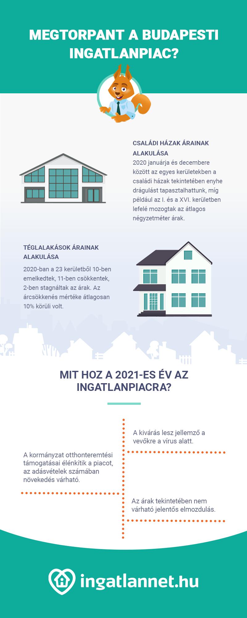 Infografika a budapesti ingatlanpiac alakulásáról