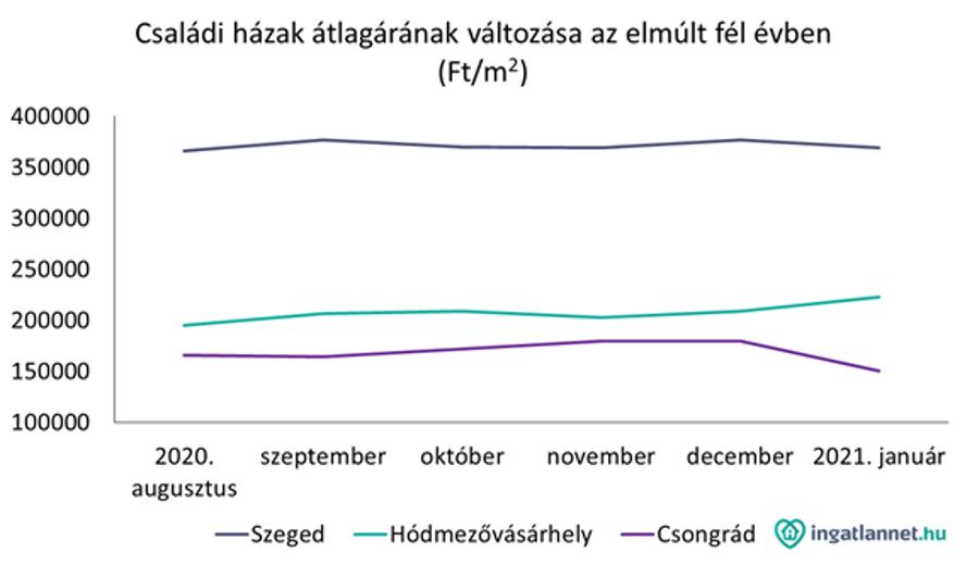 Családi házak átlágárának változása grafikonon